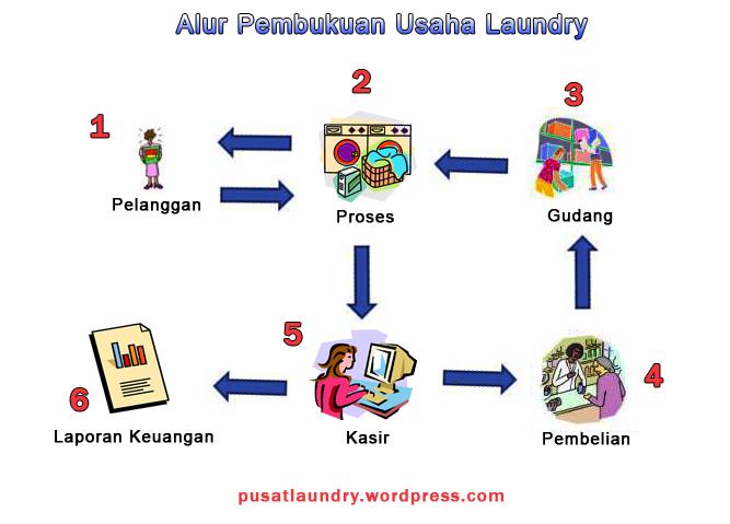 Akuntansi Pembukuan Dan Management Bisnis Laundry Pembukuan Akuntansi Managemen Dan Komputerisasi Usaha Laundry